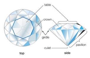 سفری به دنیای شگفتانگیز الماسهای طبیعی